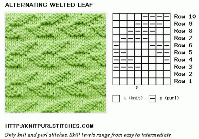 Gráfico para gola de tricô